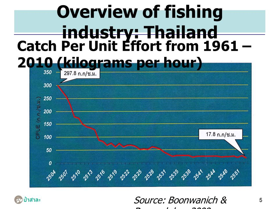 5 Overview of fishing industry: Thailand Catch Per Unit Effort from 1961 – 2010 (kilograms per hour) Source: Boonwanich & Boonpakdee, 2009