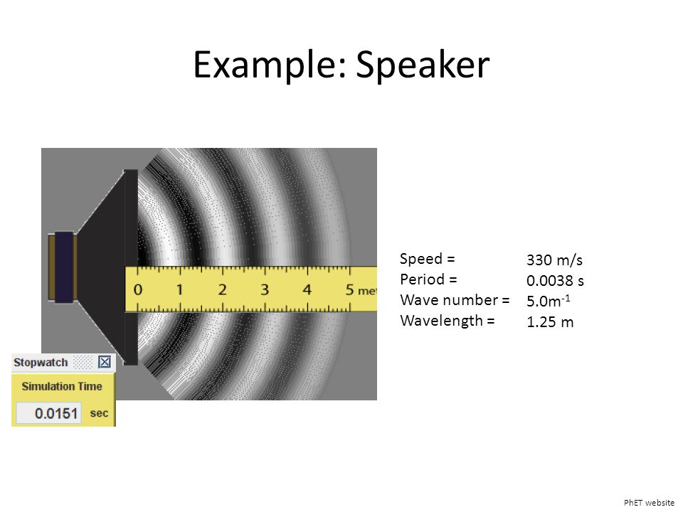 Example: Speaker PhET website Speed = Period = Wave number = Wavelength = 330 m/s 0.0038 s 5.0m -1 1.25 m