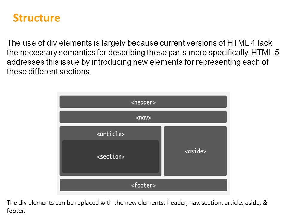Structure The use of div elements is largely because current versions of HTML 4 lack the necessary semantics for describing these parts more specifically.