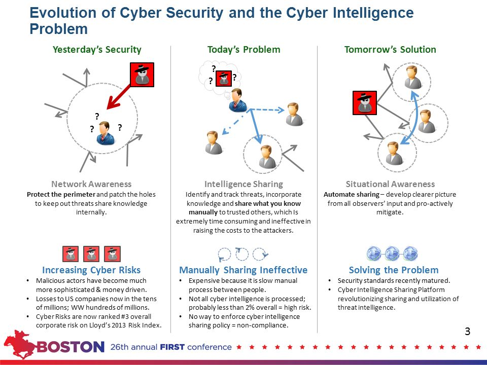 Cyber Intelligence Problem Typical Sharing of Intelligence Today 1.Machines detect threats, typically stored in proprietary formats or PDFs 2.People export data and manually share via multiple media types 3.Other people rarely get a full picture of ongoing threats 4.Only some threats are mitigated Org A Org B 1 2 3 4 Email/phone, Secure portal 4