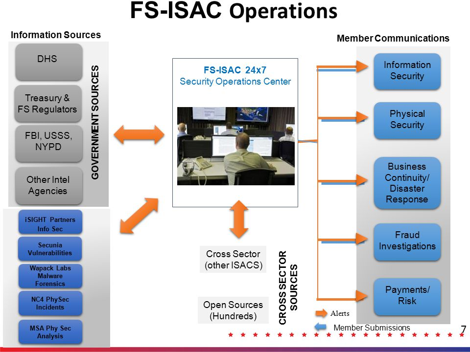 How FS-ISAC Works: Circles of Trust 8 FS- ISAC CYBER INTEL PRCCICCACTICPPSICCHEFIRCBRC Clearing House and Exchange Forum (CHEF) Payments Risk Council (PRC) Payments Processor Information Sharing Council (PPISC) Business Resilience Committee (BRC) Threat Intelligence Committee (TIC) Community Institution Council (CIC) Insurance Risk Council (IRC) Compliance and Audit Council (CAC) Cyber Intelligence Listserv Education Committee Product and Services Review Committee Survey Review Committee Security Automation Working Group (SAWG) Member Reports Incident to Cyber Intel list, or via anonymous submission through portal Members respond in real time with initial analysis and recommendations SOC completes analysis, anonymizes the source, and generates alert to general membership