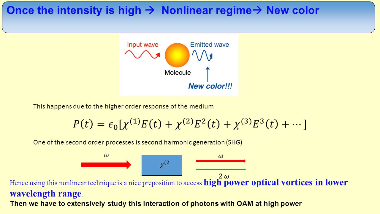 This happens due to the higher order response of the medium One of the second order processes is second harmonic generation (SHG) Hence using this nonlinear technique is a nice preposition to access high power optical vortices in lower wavelength range.