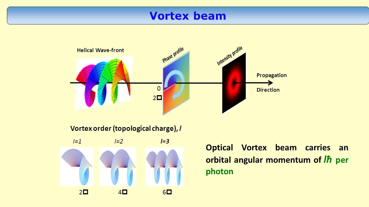 Applications of optical vortex Laser ablation J.Hamazaki et al., Optical-vortex laser ablation.