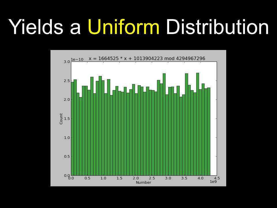 Yields a Uniform Distribution