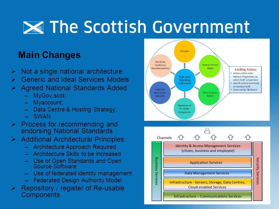 Main Changes  Not a single national architecture  Generic and Ideal Services Models  Agreed National Standards Added –MyGov.scot; –Myaccount; –Data Centre & Hosting Strategy; –SWAN  Process for recommending and endorsing National Standards  Additional Architectural Principles: –Architecture Approach Required –Architecture Skills to be increased –Use of Open Standards and Open Source Software –Use of federated identity management –Federated Design Authority Model  Repository / register of Re-usable Components