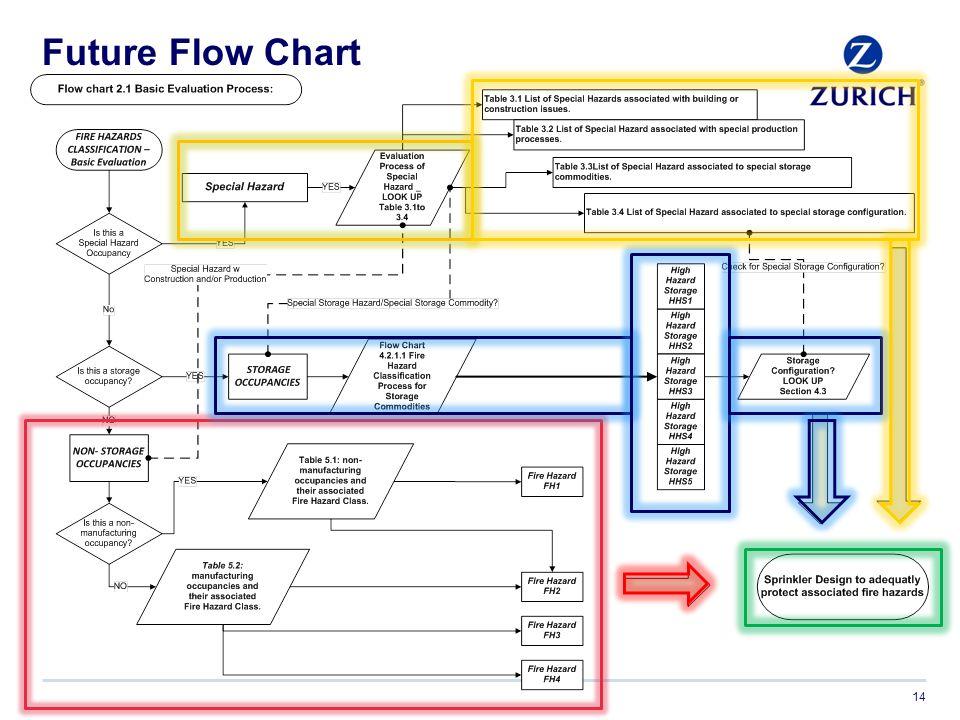 Future Flow Chart 14