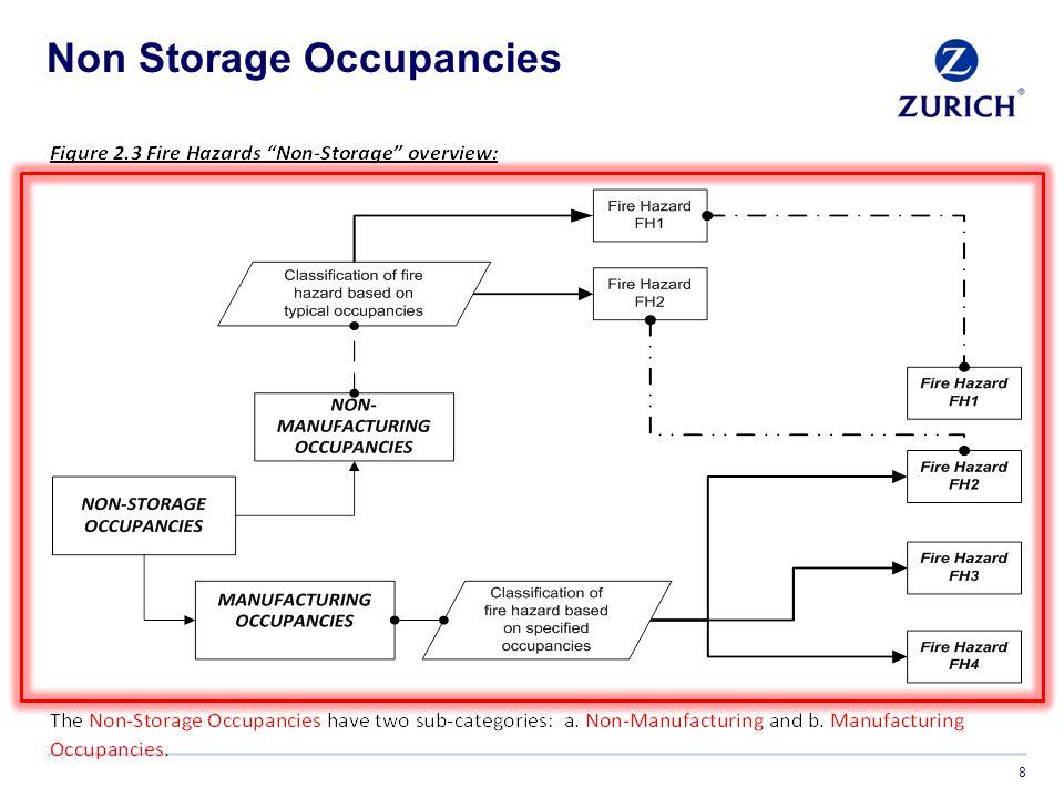 Non Storage Occupancies 8