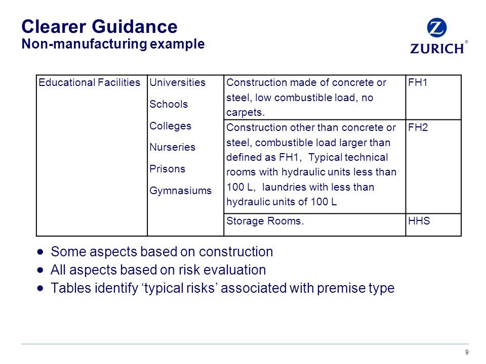 Clearer Guidance Manufacturing example 10 Manufacturing occupancies and their associated Fire Hazard Class continued.