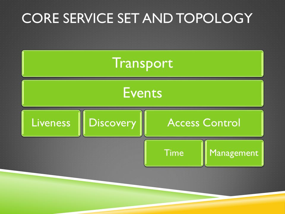 CORE SERVICE SET AND TOPOLOGY TransportEvents LivenessDiscoveryAccess Control TimeManagement