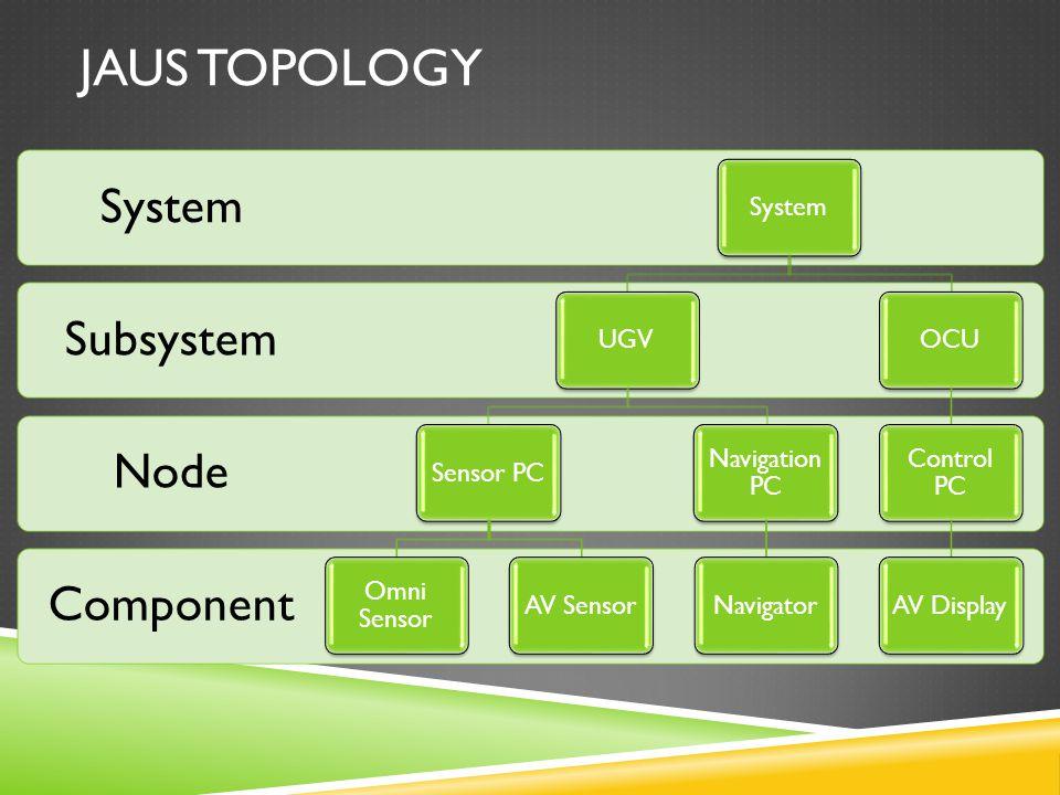 JAUS TOPOLOGY Component Node Subsystem System UGVSensor PC Omni Sensor AV Sensor Navigation PC NavigatorOCU Control PC AV Display