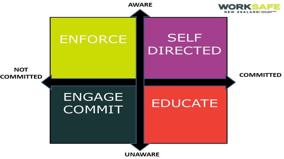 8 OUR INTERVENTION APPROACH – OUR SPHERES OF ACTIVITY Universal activity General, basic, ongoing activity, such as awareness raising, general guidance and education & information provision Targeted activity Addresses an identified risk in a sector, industry or enterprise, and is tailored to fit the participants, operating environment and objectives Reactive activity In response to actual incidents, hazards or risks.