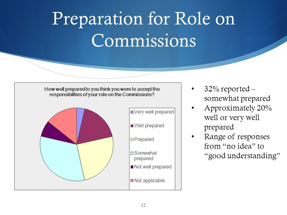 "Preparation for Role on Commissions 12 32% reported – somewhat prepared Approximately 20% well or very well prepared Range of responses from ""no idea"""