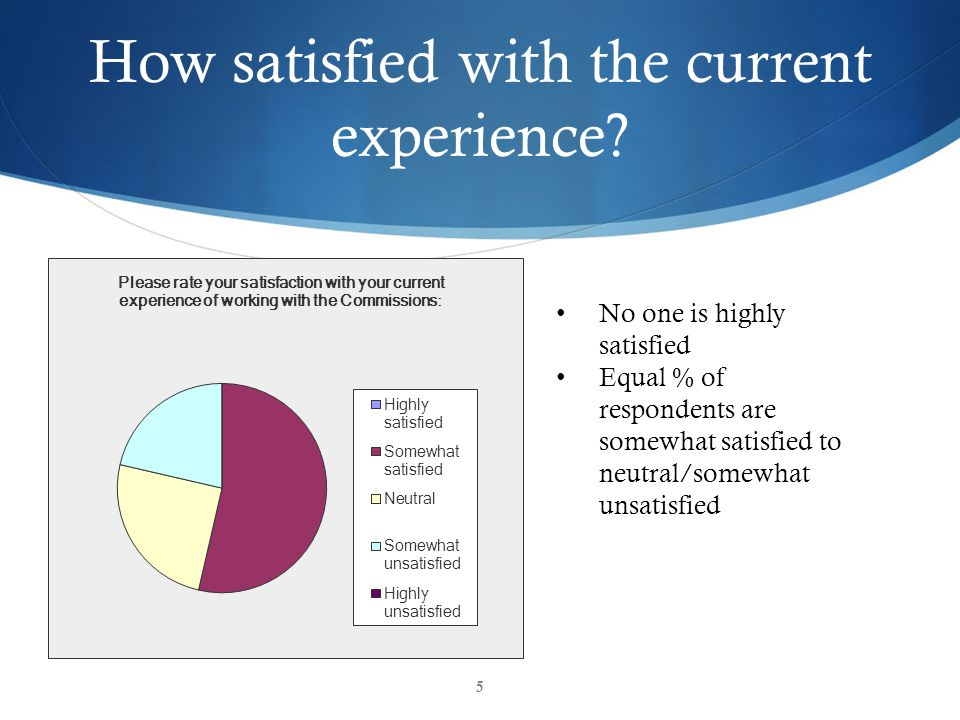 How satisfied with the current experience? No one is highly satisfied Equal % of respondents are somewhat satisfied to neutral/somewhat unsatisfied 5