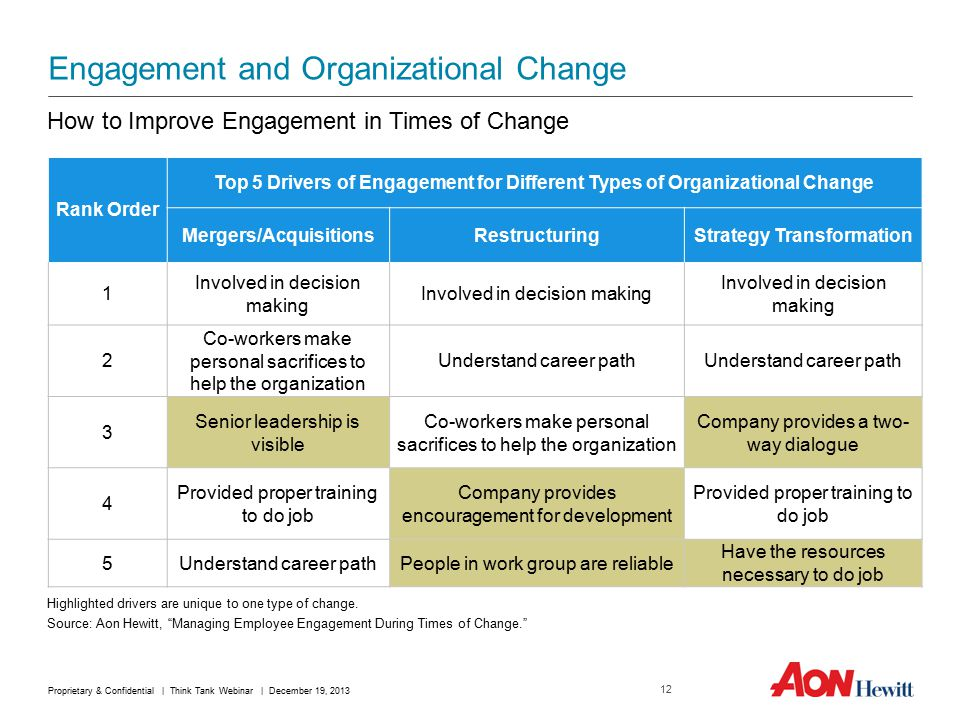 Engagement and Organizational Change Source: Aon Hewitt, Managing Employee Engagement During Times of Change. How to Improve Engagement in Times of Change Rank Order Top 5 Drivers of Engagement for Different Types of Organizational Change Mergers/AcquisitionsRestructuringStrategy Transformation 1 Involved in decision making 2 Co-workers make personal sacrifices to help the organization Understand career path 3 Senior leadership is visible Co-workers make personal sacrifices to help the organization Company provides a two- way dialogue 4 Provided proper training to do job Company provides encouragement for development Provided proper training to do job 5Understand career pathPeople in work group are reliable Have the resources necessary to do job Highlighted drivers are unique to one type of change.