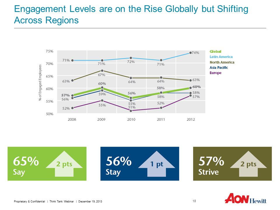 Engagement Levels are on the Rise Globally but Shifting Across Regions 2 pts1 pt2 pts 18 Proprietary & Confidential | Think Tank Webinar | December 19, 2013