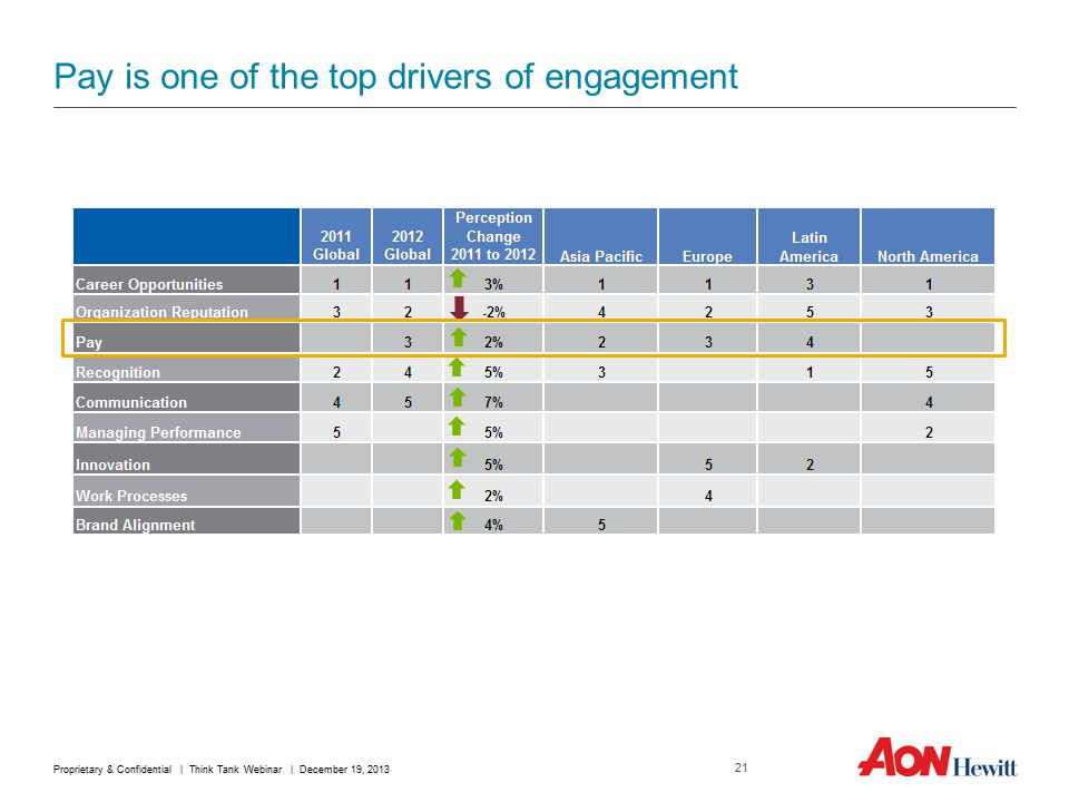 Pay is one of the top drivers of engagement 21 Proprietary & Confidential | Think Tank Webinar | December 19, 2013