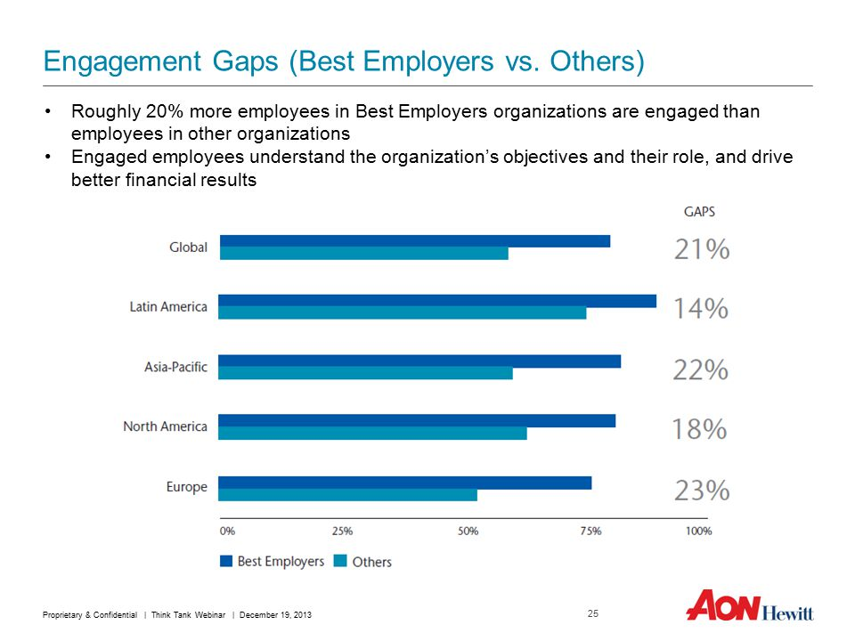 Engagement Gaps (Best Employers vs.