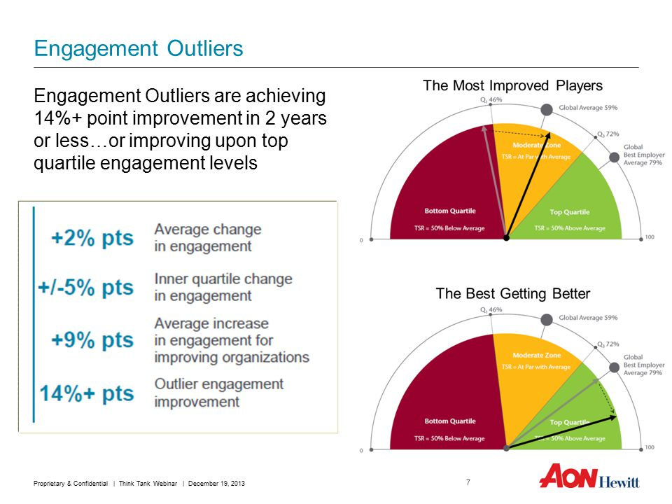 Engagement Outliers Engagement Outliers are achieving 14%+ point improvement in 2 years or less…or improving upon top quartile engagement levels 7 Proprietary & Confidential | Think Tank Webinar | December 19, 2013