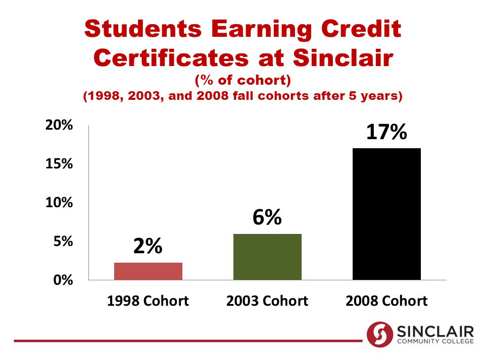 Students Earning Credit Certificates at Sinclair (% of cohort) (1998, 2003, and 2008 fall cohorts after 5 years)
