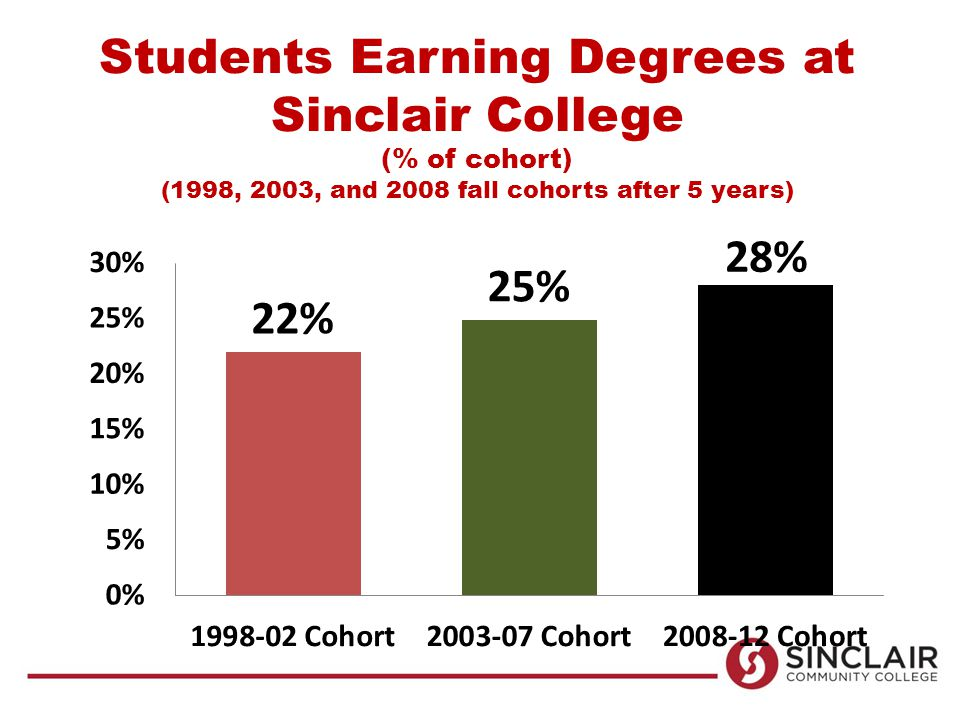 Students Earning Degrees at Sinclair College (% of cohort) (1998, 2003, and 2008 fall cohorts after 5 years)