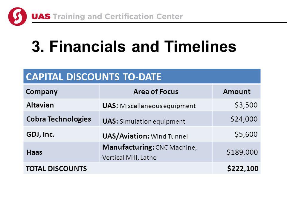 3. Financials and Timelines CAPITAL DISCOUNTS TO-DATE CompanyArea of FocusAmount Altavian UAS: Miscellaneous equipment $3,500 Cobra Technologies UAS: