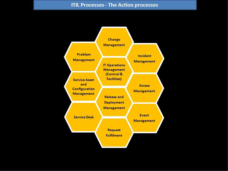 Change Management Service Asset and Configuration Management Release and Deployment Management Event Management Incident Management Request Fulfilment Problem Management Service Desk Access Management IT Operations Management (Control & Facilities) ITIL Processes - The Action processes