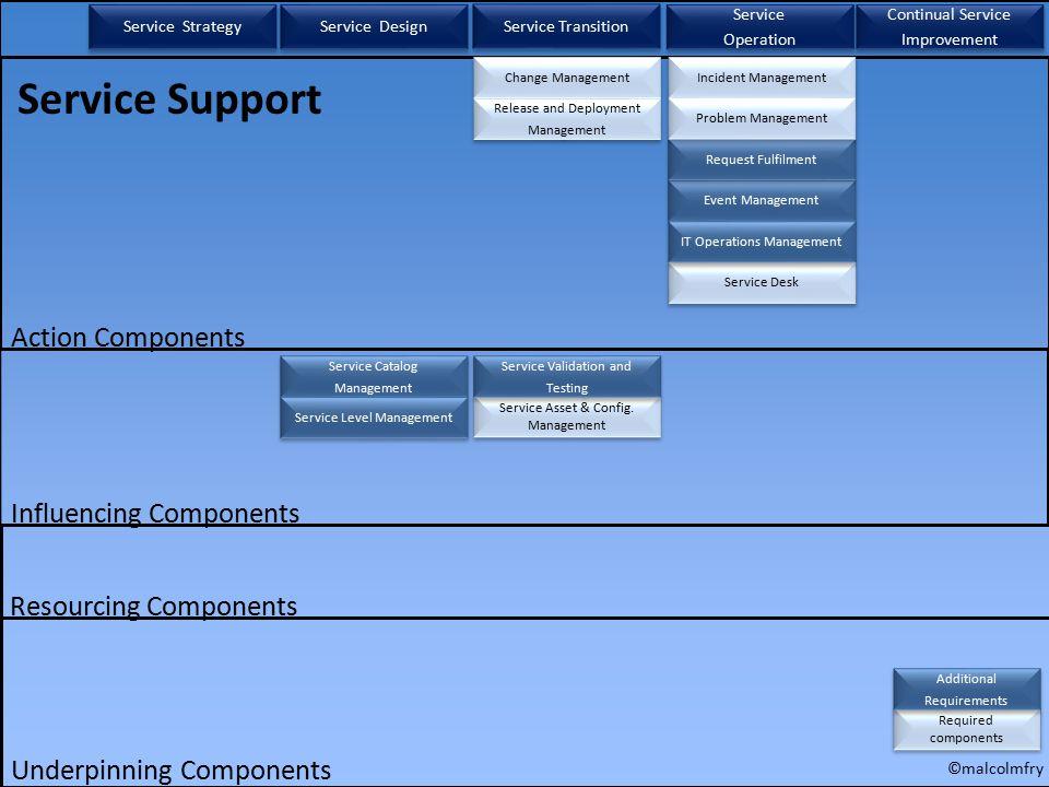 Change Management Service Asset & Config.