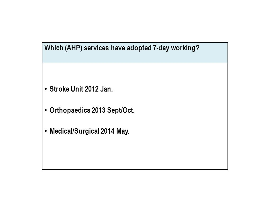 Which (AHP) services have adopted 7-day working.Stroke Unit 2012 Jan.
