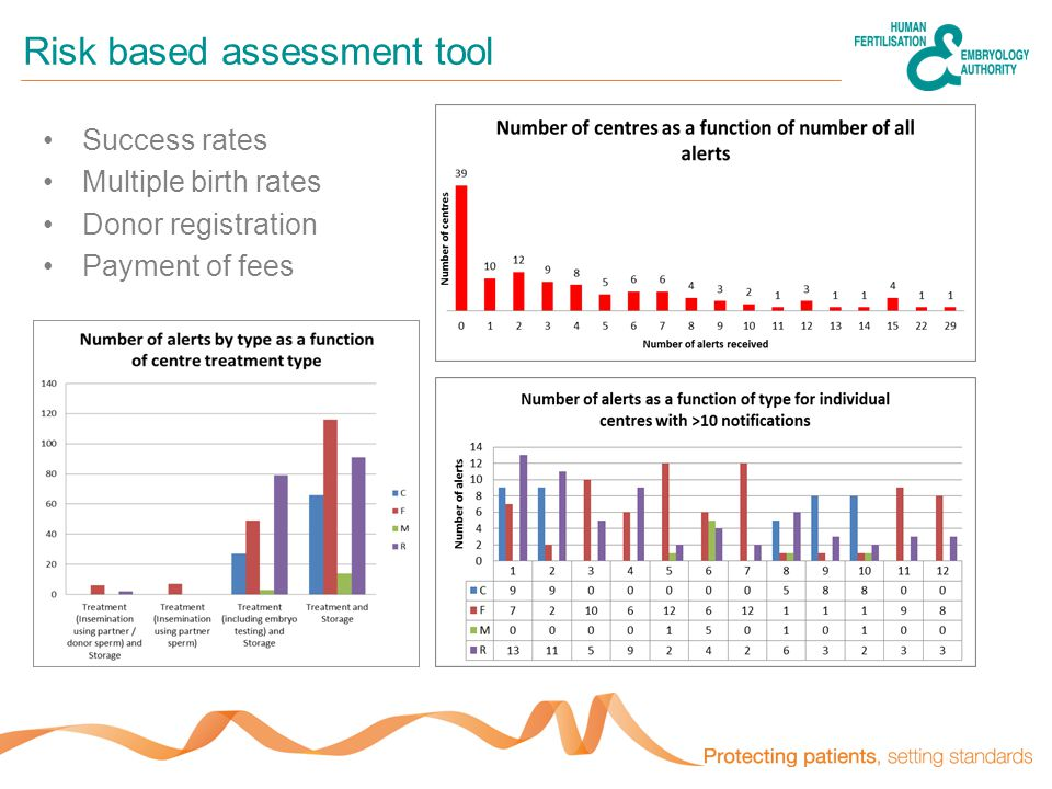 Risk based assessment tool Success rates Multiple birth rates Donor registration Payment of fees