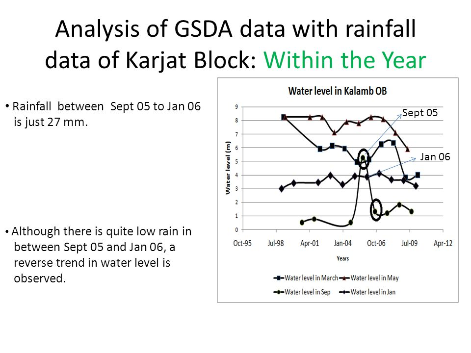 Analysis of GSDA data with rainfall data of Karjat Block: Within the Year Sept 05 Jan 06 Rainfall between Sept 05 to Jan 06 is just 27 mm.