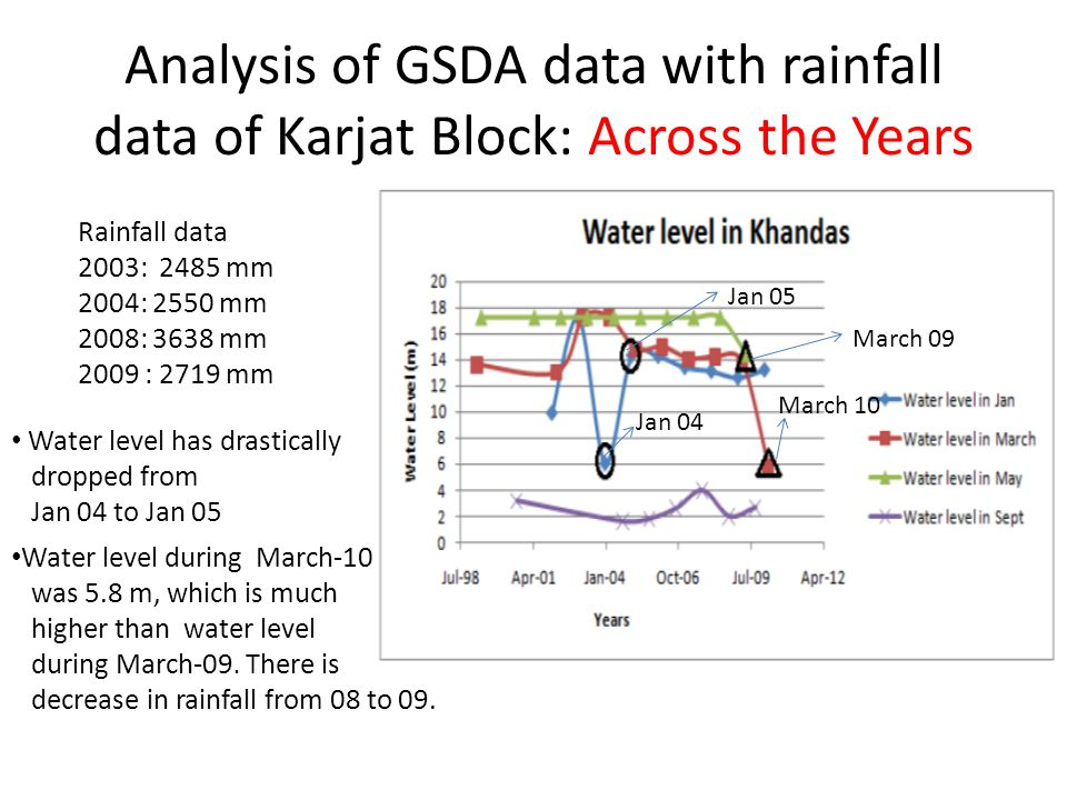 Analysis of GSDA data with rainfall data of Karjat Block: Across the Years Rainfall data 2003: 2485 mm 2004: 2550 mm 2008: 3638 mm 2009 : 2719 mm Water level has drastically dropped from Jan 04 to Jan 05 Jan 05 Jan 04 Water level during March-10 was 5.8 m, which is much higher than water level during March-09.