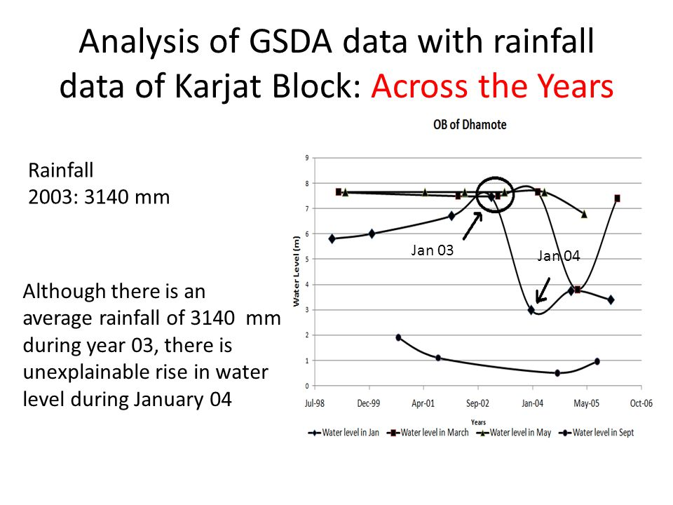 Rainfall 2003: 3140 mm Although there is an average rainfall of 3140 mm during year 03, there is unexplainable rise in water level during January 04 Jan 03 Jan 04 Analysis of GSDA data with rainfall data of Karjat Block: Across the Years