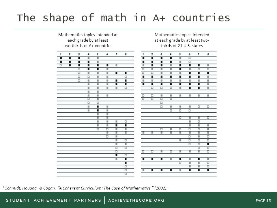 PAGE 15 Mathematics topics intended at each grade by at least two-thirds of A+ countries Mathematics topics intended at each grade by at least two- thirds of 21 U.S.