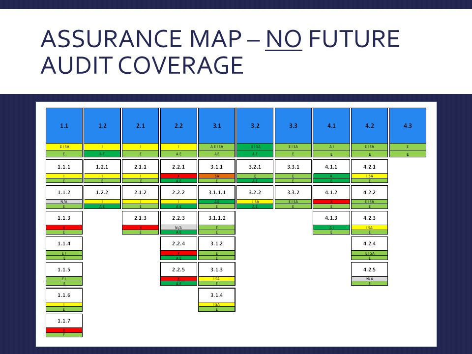 ASSURANCE MAP – NO FUTURE AUDIT COVERAGE