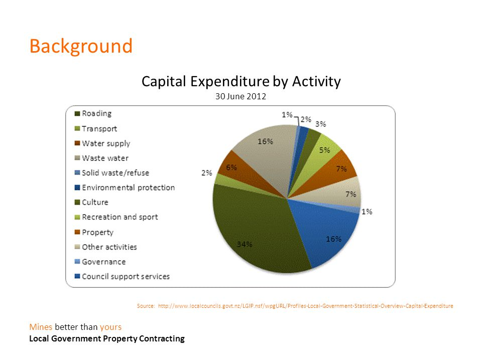 Background Capital Expenditure by Activity 30 June 2012 Source: http://www.localcouncils.govt.nz/LGIP.nsf/wpgURL/Profiles-Local-Government-Statistical-Overview-Capital-Expenditure