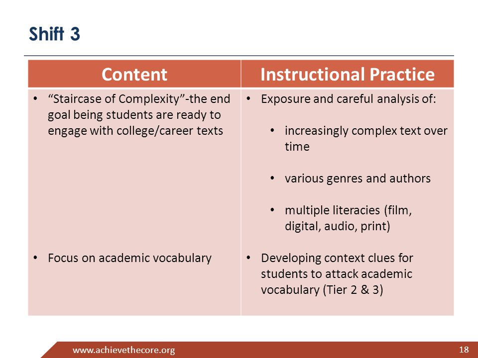 www.achievethecore.org Shift 3 18 ContentInstructional Practice Staircase of Complexity -the end goal being students are ready to engage with college/career texts Focus on academic vocabulary Exposure and careful analysis of: increasingly complex text over time various genres and authors multiple literacies (film, digital, audio, print) Developing context clues for students to attack academic vocabulary (Tier 2 & 3)