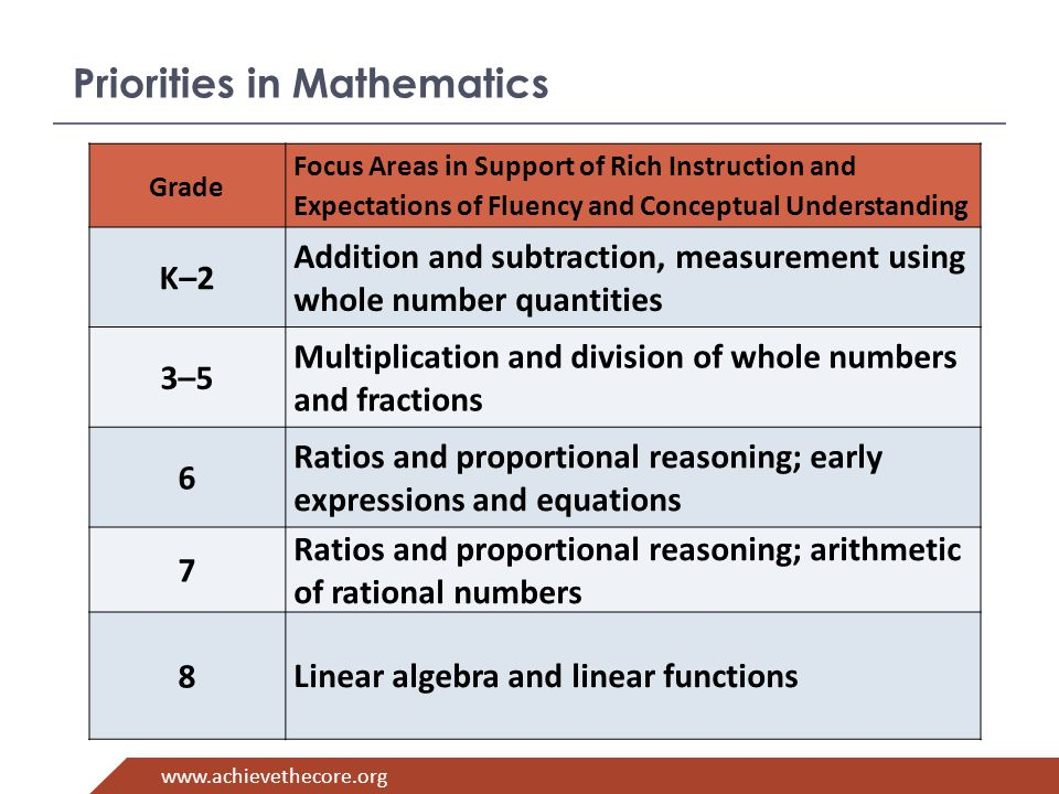 www.achievethecore.org Grade Focus Areas in Support of Rich Instruction and Expectations of Fluency and Conceptual Understanding K–2 Addition and subtraction, measurement using whole number quantities 3–5 Multiplication and division of whole numbers and fractions 6 Ratios and proportional reasoning; early expressions and equations 7 Ratios and proportional reasoning; arithmetic of rational numbers 8 Linear algebra and linear functions Priorities in Mathematics