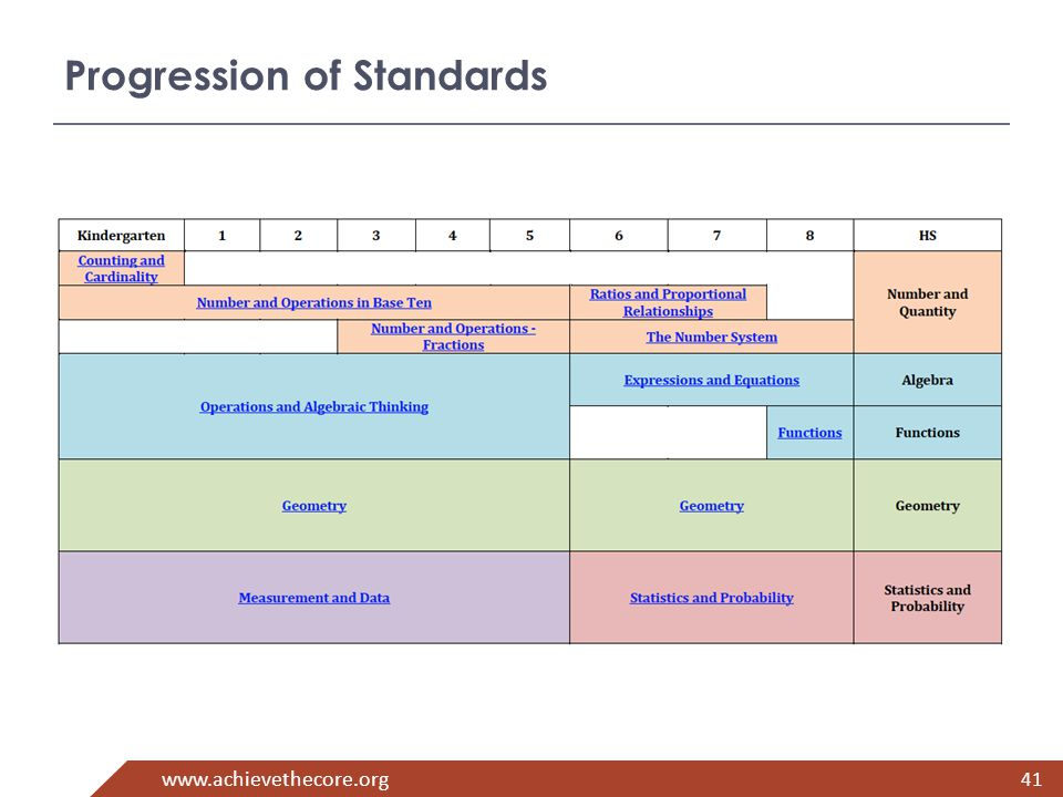 www.achievethecore.org 41 Progression of Standards