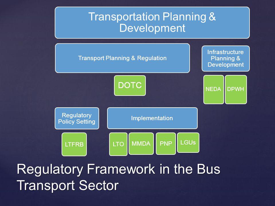 Regulatory Framework in the Bus Transport Sector Transportation Planning & Development Transport Planning & Regulation DOTC Regulatory Policy Setting