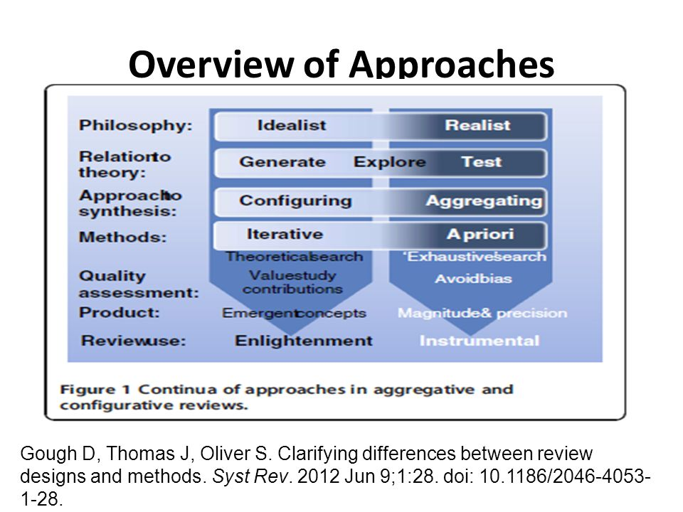 Overview of Approaches Gough D, Thomas J, Oliver S. Clarifying differences between review designs and methods. Syst Rev. 2012 Jun 9;1:28. doi: 10.1186