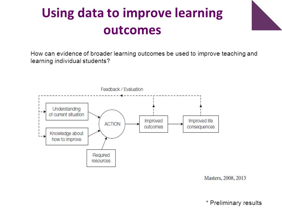 Using data to improve learning outcomes How can evidence of broader learning outcomes be used to improve teaching and learning individual students? *