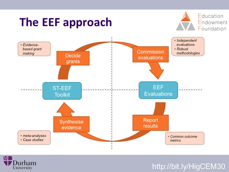 The EEF approach http://bit.ly/HigCEM30