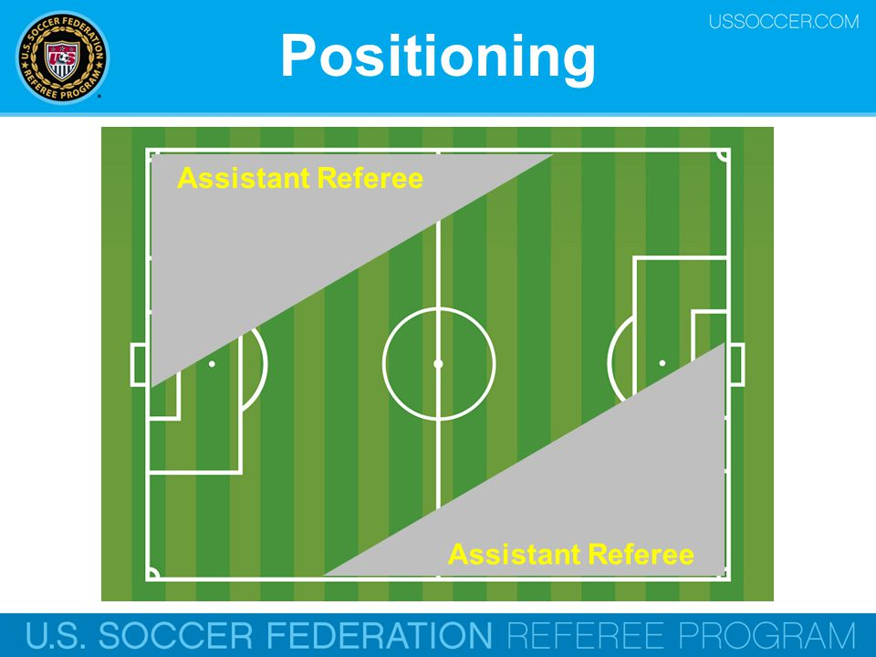 Assistance o Objective o Make the correct decision o Priorities o Offside o Fouls and misconduct o Who is closer.