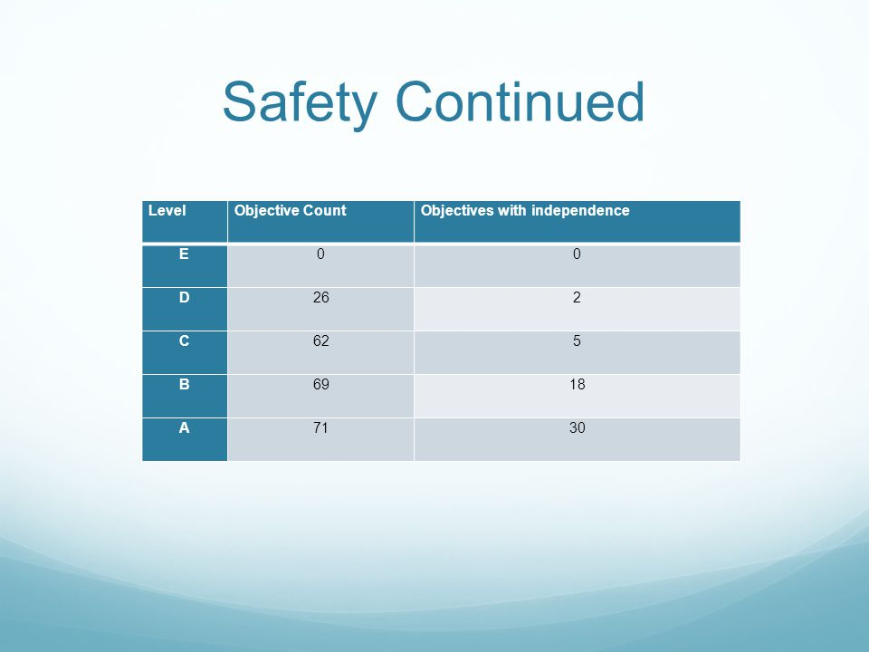 Safety Continued LevelObjective CountObjectives with independence E00 D262 C625 B6918 A7130