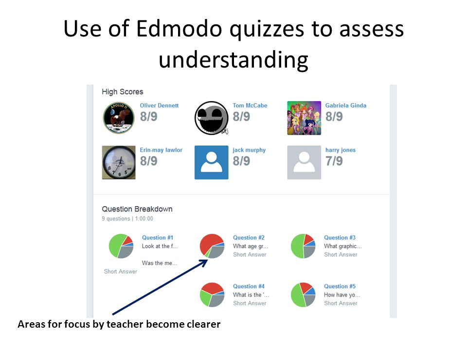 Use of Edmodo quizzes to assess understanding Areas for focus by teacher become clearer