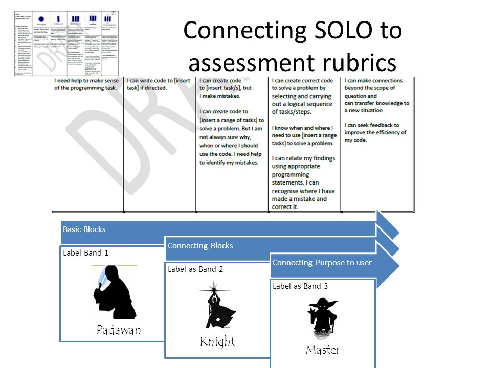 Connecting SOLO to assessment rubrics Basic Blocks Label Band 1 Connecting Blocks Label as Band 2 Connecting Purpose to user Label as Band 3 Padawan Knight Master