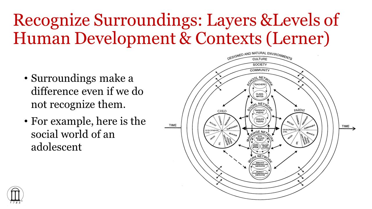 Recognize Surroundings: Layers &Levels of Human Development & Contexts (Lerner) Surroundings make a difference even if we do not recognize them.