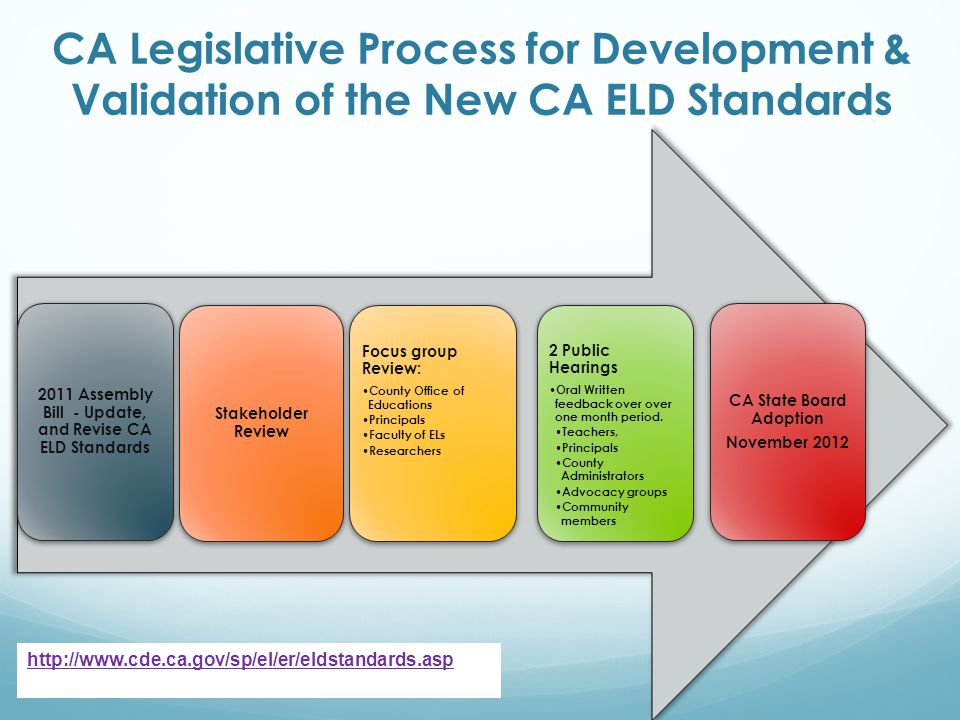 CA Legislative Process for Development & Validation of the New CA ELD Standards 2011 Assembly Bill - Update, and Revise CA ELD Standards Stakeholder Review Focus group Review: County Office of Educations Principals Faculty of ELs Researchers 2 Public Hearings Oral Written feedback over over one month period.