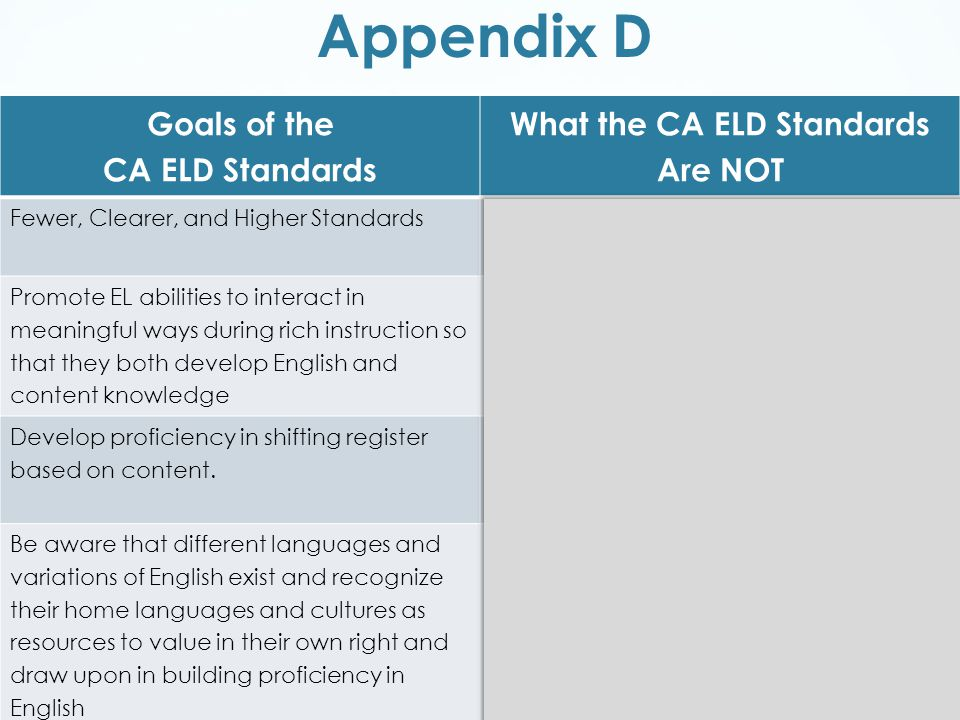Appendix D Goals of the CA ELD Standards What the CA ELD Standards Are NOT Fewer, Clearer, and Higher Standards The CA ELD standards are not to be used in isolation from CCSS Promote EL abilities to interact in meaningful ways during rich instruction so that they both develop English and content knowledge The CA ELD standards are not to be used piecemeal at a given proficiency level Develop proficiency in shifting register based on content.