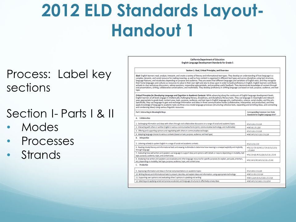 Process: Label key sections Section I- Parts I & II Modes Processes Strands 2012 ELD Standards Layout- Handout 1